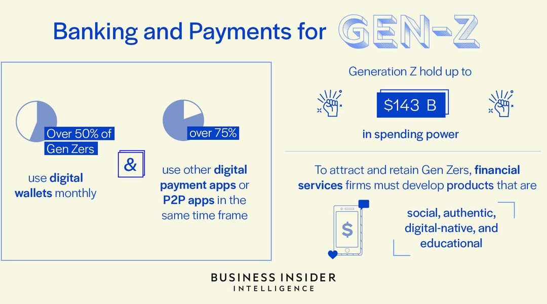 Gen Z Banking & Payments Trends for 2020