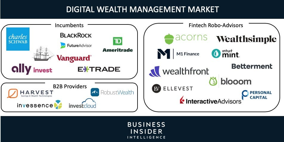 The Digital Wealth Management report from Business Insider